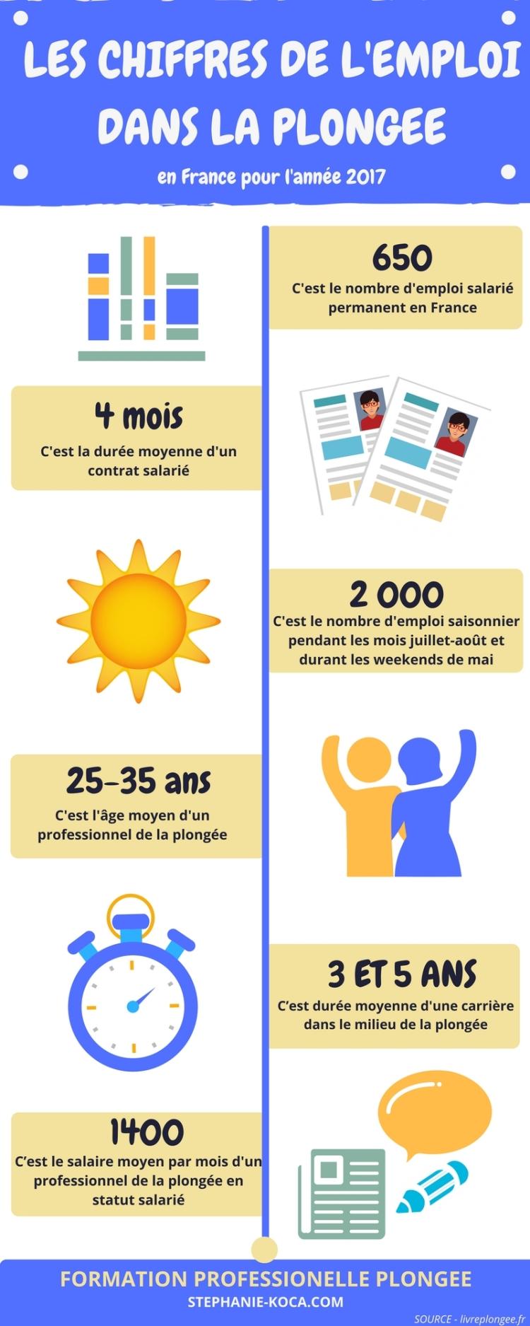 infographie de l emploi dans la plongee en france, stephanie koca